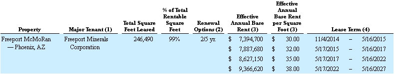 Freeport Lease Terms
